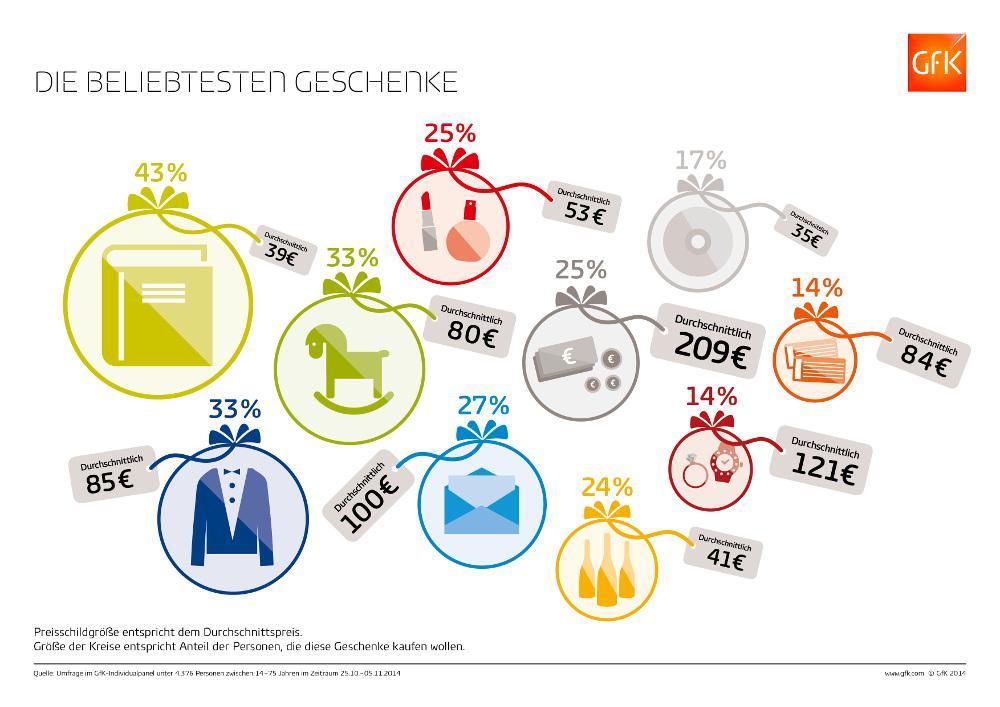 Weihnachtsgeschenke 2014 gemäß GfK Studie | hotelier.de