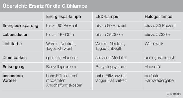 Glühlampenverbot: Glühlampe ersetzen, Geld sparen: Alle Fakten zum ...