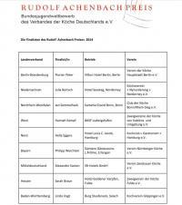 Die Finalisten des Rudolf Achenbach Preises 2014 / Quelle: Rudolf Achenbach GmbH & Co. KG