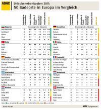 Urlaubsnebenkosten 2011: 50 Badeorte in Europa im Vergleich / Quelle: ADAC e.V.