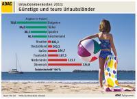Urlaubsnebenkosten 2011: Günstige und teure Urlaubsländer / Quelle: ADAC e.V.
