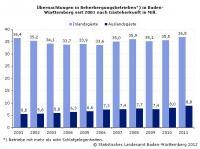 Bildquelle: Beide Statistisches Landesamt Baden-Württemberg