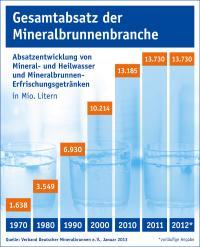 Absatz von Mineral- und Heilwasser sowie Mineralbrunnen-Erfrischungsgetränke in Mio. Litern in Deutschland; Bildquellen VDM — Verband Deutscher Mineralbrunnen e. V.