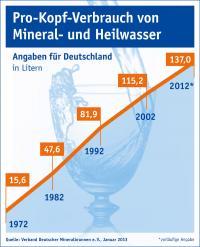 Absatz von Mineral- und Heilwasser sowie Mineralbrunnen-Erfrischungsgetränke in Mio. Litern in Deutschland