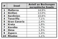 Die beliebtesten Urlaubsinseln der Deutschen im europäischen Ausland, Bildquelle Check.de