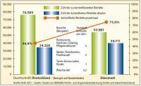Eigene Darstellung DIHK - Basis: Studie von BRIDGES Politik- und Organisationsberatung GmbH und www.findsmiley.dk