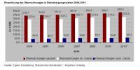 Entwicklung der Übernachtungen in Beherbergungsstätten 2004-2010