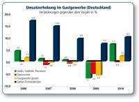 Quellenangabe: Statistisches Bundesamt, Wiesbaden (März 2011)