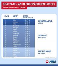 Gratis-W-LAN-Abdeckung in ausgewählten europäischen Ländern in Prozent / Bildquelle: Beide HRS - Das Hotelportal