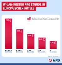 Anteil an Gratis-W-LAN-Angeboten und durchschnittlicher Preis pro Stunde für die Nutzung von W-LAN auf dem Zimmer in der jeweiligen Sternekategorie