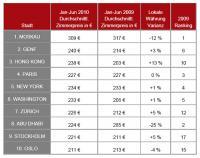 Die Top 10 der teuersten Hotelstädte 1. Halbjahr 2010 versus 1. Halbjahr 2009