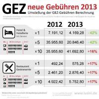 Neue GEZ-Beiträge 2013: Vor allem Hotelketten mit vielen Betriebsstätten und Gastronomiebetriebe - ob mit nur einem Lokal oder mit mehreren Niederlassungen - werden ab Januar 2013 deutlich mehr zahlen, Grafik: Lusini.de