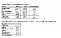 Ausgaben für Sommerurlaub pro Person** / Bildquelle: lastminute.de