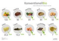 Welche Lebensmittel sind bei den Deutschen besonders beliebt und wie hoch ist der Anteil von Bio-Produkten am gesamten Verbrauch? / Bildquelle: Lusini GmbH
