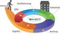 Online Distribution Illustration: Von Kundeninteresse bis zum After Sales Management