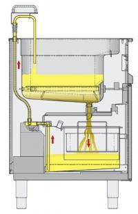 Leistungsfähige, hitzebeständige, separat schaltbare Edelstahlpumpe im Unterbau pumpt das gefilterte und gereinigte Öl automatisch ins Becken zurück
