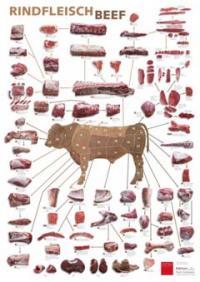 Retrostücke und Küchenposter Rind, Bilderquellen OTTO GOURMET