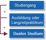 Modell Duales Studium