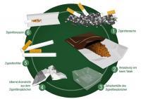 Was passiert mit dem Zigarettenmüll? / Grafik TerraCycle Deutschland GmbH