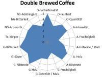 Abb. Sensorisches Profil — Double Brewed Coffee