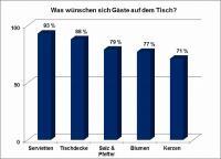 Tork Analyse Diagramm Tischgedeck; Bildquellen faktor3.de