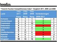 """""""Travel & Tourism Competitiveness Index"""": Vergleich 2011, 2009 und 2008"""