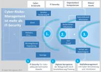 Abb. 3 / Bildquelle: Cyber Risk Agency GmbH