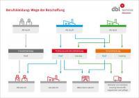 DBL Schema Wäschepflege / Bildquelle: DBL — Deutsche Berufskleider-Leasing GmbH