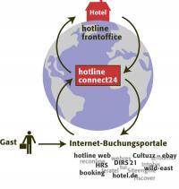 Bildquelle: Beide hotline hotelsoftware GmbH