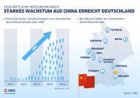 Chinesische Geschäftsreisende erobern Deutschland / Bildquelle: HRS - Das Hotelportal