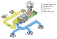 Beim Hybrid ECO System temperieren dezentrale Geräte, wie Lufterhitzer Ultra, die Räume. Nur im Bedarfsfall wird Außenluft vom zentralen RLT-Gerät über die dezentralen Geräte in den Raum eingebracht