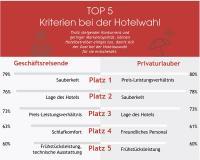 TOP 5 Kriterien bei der Hotelwahl / Bildquelle: Leonardo Hotels