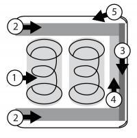 Aufbau Schema der Luxusmatratze, Erklärung siehe Vorteile der 120X200 cm Luxusmatratze