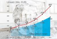 MEIKO Umsatz Diagramm / Bildquelle: Meiko Maschinenbau GmbH & Co. KG