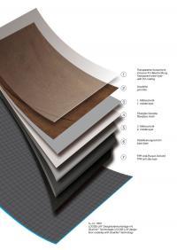 Schichtenmodell LL mit UL / Bildquelle: PROJECT FLOORS GmbH