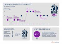 World's 50 Best Restaurants - Bildquelle S.Pellegrino & Acqua Panna