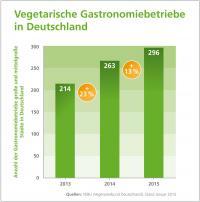 Anzahl Restaurants mit vegetarischen Gerichten steigt an