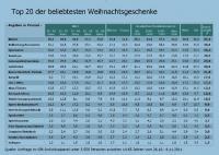 Quelle: Umfrage im GfK-Individualpanel unter 3.558 Personen zwischen 14-65 Jahren vom 26.10.- 6.11.2011, Bildquelle Corporate Communications GfK SE