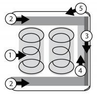 Bild 1: Schematischer Aufbau einer Federkernmatratze; Bilderklärung* ganz unten