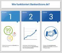 Bonitätsprüfung von BankenScore.de