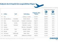 Tabelle Gepäckgebühren / Bildquelle: CHECK24 GmbH