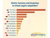 Grafik 1 / Bildquelle: Beide ab-in-den-urlaub.de