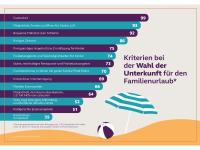 Infografik: Kriterien bei der Wahl der Unterkunft für den Familienurlaub / Bildquelle: Premier Inn / Forsa