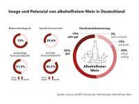 Infografik / Bildquelle: Carta.eu 2019 / Erststudie: Marktanalyse alkoholfreier Wein