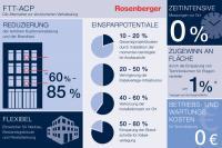 EcoFlex IT FTTACP Infografik / Beide Bilder Rosenberger-OSI GmbH & Co. OHG