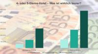 Grafik 3: Preisvergleich zwischen deutschen 4- und 5-Sterne-Stadthotels.
