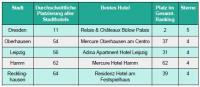 Grafik 6: In diesen Städten gibt es im Durchschnitt die besten Stadthotels.