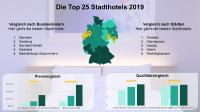 Grafik 1: O.l.: Die Bundesländer mit den durchschnittlich besten Stadthotels. O.r.: Die Städte mit den durchschnittlich besten Stadthotels. U.l.: Preisvergleich nach günstigstem Hotel, Durchschnitt und teuerstem Hotel. U.r.: Qualitätsvergleich nach schlechtester Hotelbewertung, Durchschnitt und bester Hotelbewertung. / Bildquelle: Alle Bilder Travelcircus GmbH