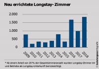 Longstay Zimmer Grafik / Bildquelle: Beide bulwiengesa infografik