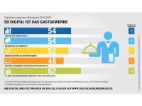 Quelle: Digitalisierungsindex Mittelstand, Telekom Deutschland und techconsult, November 2019